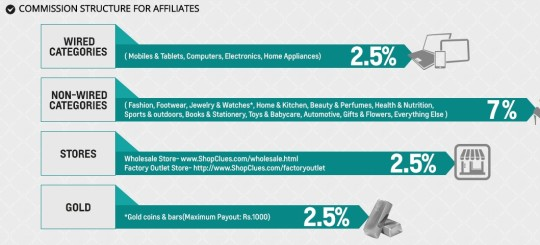 Shopclues COMMISSION STRUCTURE FOR AFFILIATES