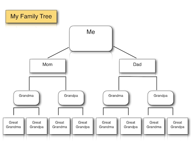 Guide to Making a Family Tree Format | RoiInvesting.com