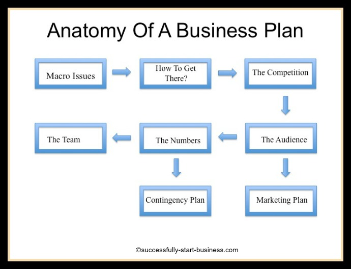 Elements Of A Business Plan Template  RoiinvestingCom