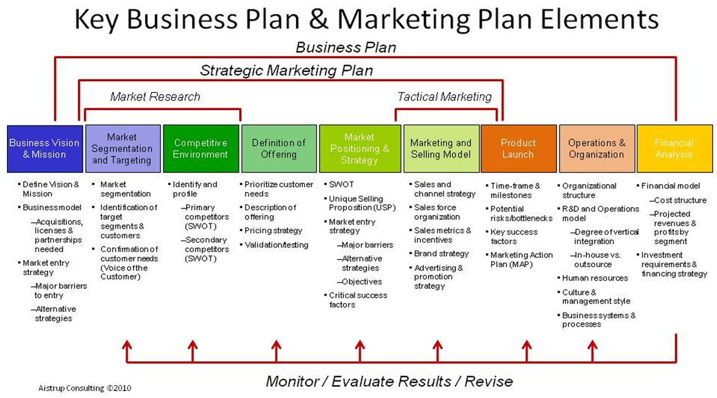 importance of a good business plan We believe that preparing and maintaining a business plan is important for any business regardless of its a good way to test your understanding is to test market.